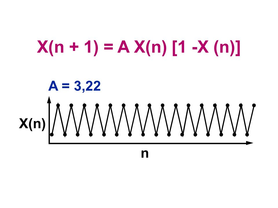 X(n + 1) = A X(n) [1 -X (n)] A = 3,22 X(n) n
